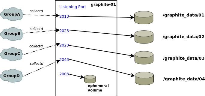Running Graphite on EC2 |